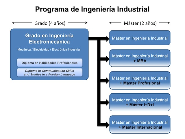 Bachelor's Degree in Electromechanical Engineering (Industrial ...