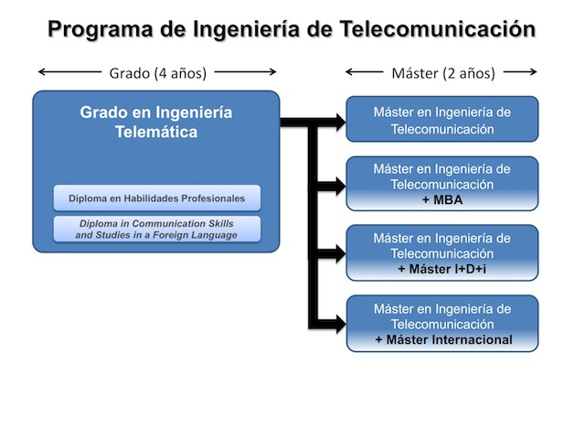 Master Thesis In Communication